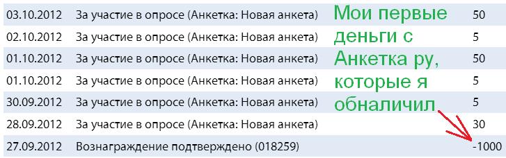 заявка 1000 рублей на опроснике Анкетка ру